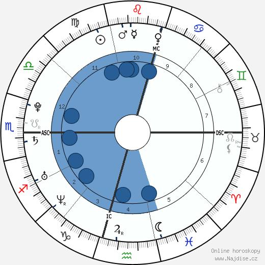 Eamon Sullivan wikipedie, horoscope, astrology, instagram