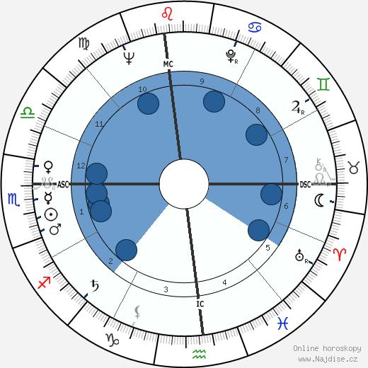 Ed Asner wikipedie, horoscope, astrology, instagram