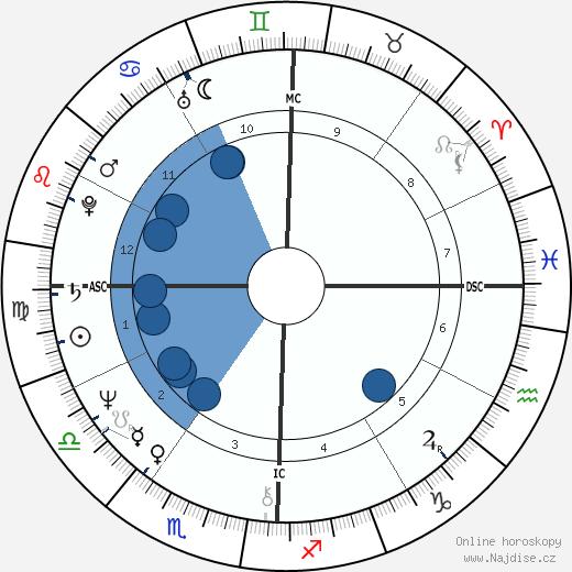 Ed Begley Jr. wikipedie, horoscope, astrology, instagram