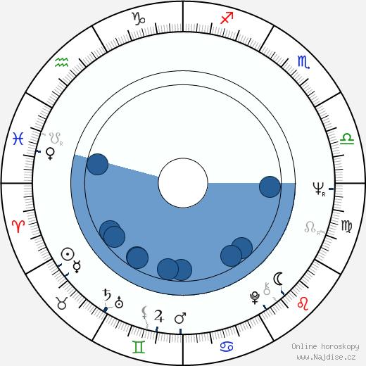 Ed Bianchi wikipedie, horoscope, astrology, instagram