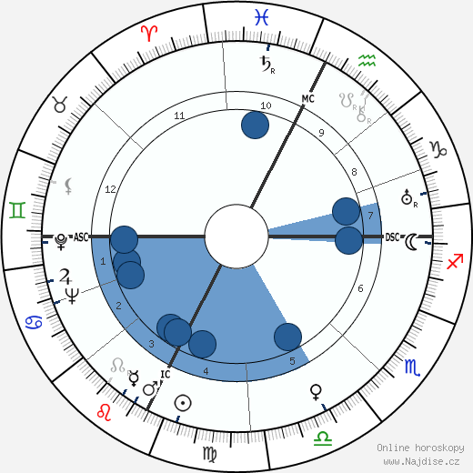 Ed Gein wikipedie, horoscope, astrology, instagram