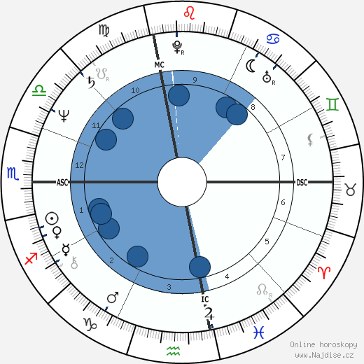 Ed Harris wikipedie, horoscope, astrology, instagram
