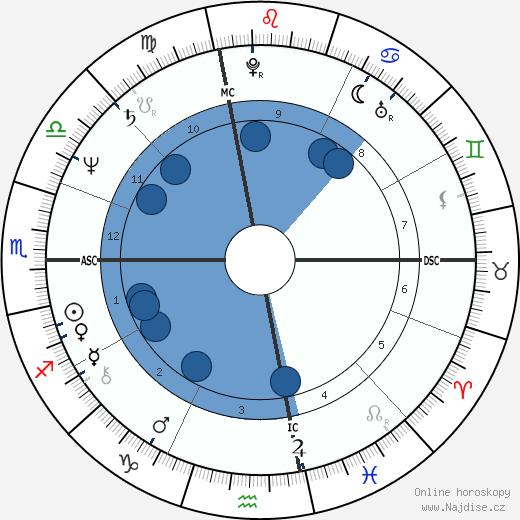 Ed Harris wikipedie, horoscope, astrology, instagram