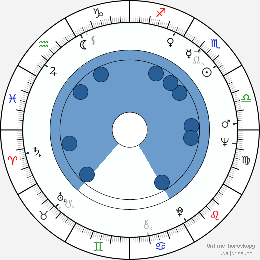 Ed Lauter wikipedie, horoscope, astrology, instagram