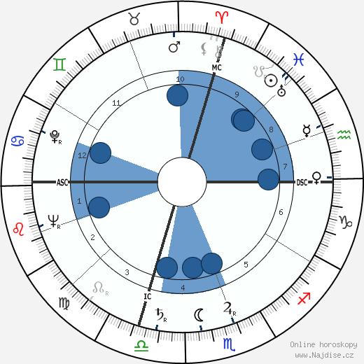 Ed McMahon wikipedie, horoscope, astrology, instagram