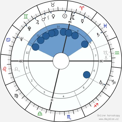 Eddie Albert wikipedie, horoscope, astrology, instagram