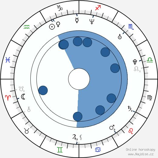 Eddie Cahill wikipedie, horoscope, astrology, instagram