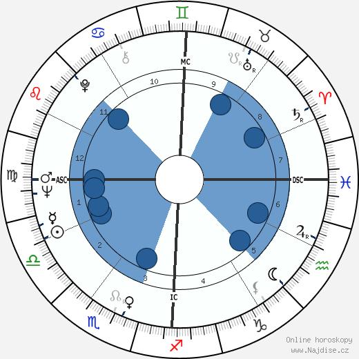 Eddie Cochran wikipedie, horoscope, astrology, instagram