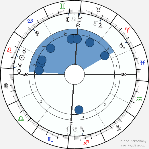 Eddie Fisher wikipedie, horoscope, astrology, instagram