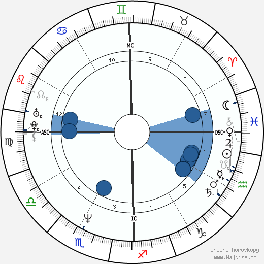 Eddie Izzard wikipedie, horoscope, astrology, instagram