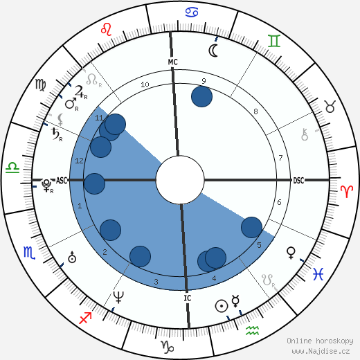 Eddie O'Brian Jr. wikipedie, horoscope, astrology, instagram