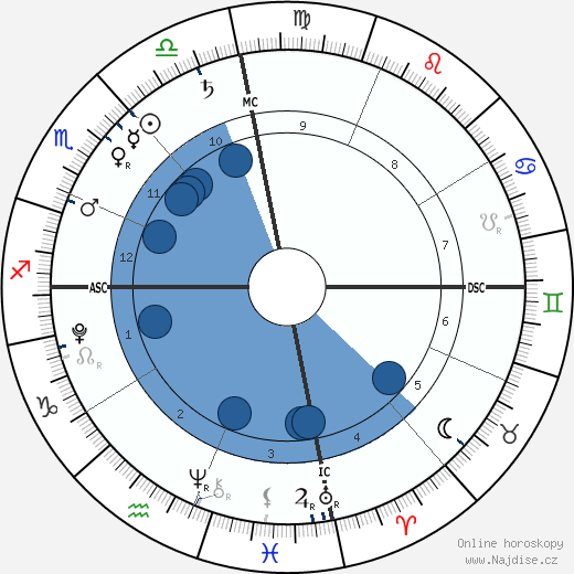 Eddy Angélil wikipedie, horoscope, astrology, instagram