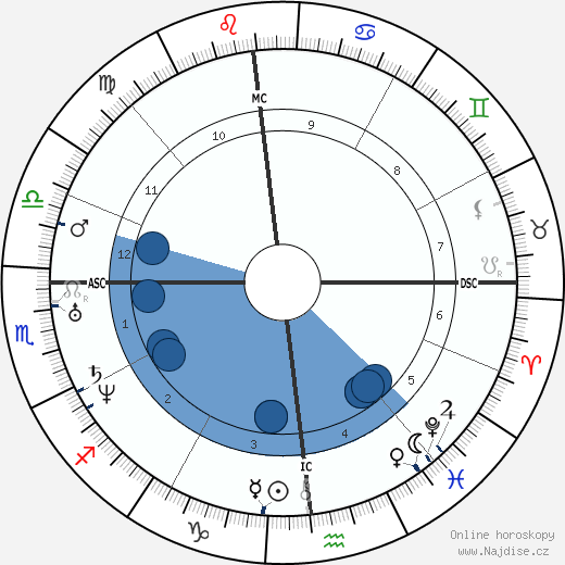 Edgar Allan Poe wikipedie, horoscope, astrology, instagram