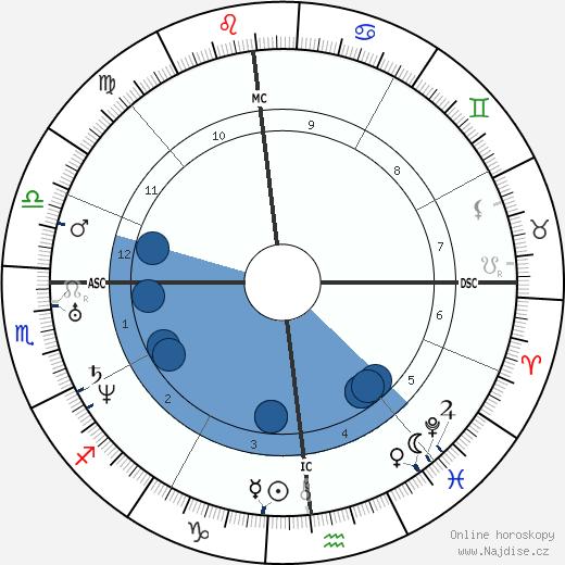 Edgar Allan Poe wikipedie, horoscope, astrology, instagram