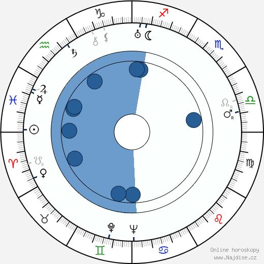 Edgar Buchanan wikipedie, horoscope, astrology, instagram