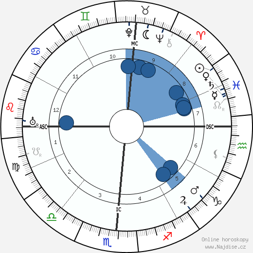 Edgar Cayce wikipedie, horoscope, astrology, instagram