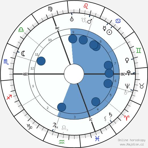 Edgar Dacqué wikipedie, horoscope, astrology, instagram