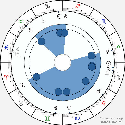 Edgar G. Ulmer wikipedie, horoscope, astrology, instagram