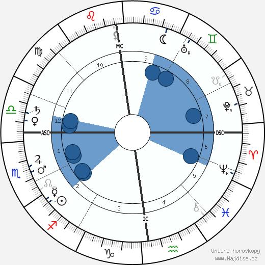 Edgar Jepson wikipedie, horoscope, astrology, instagram