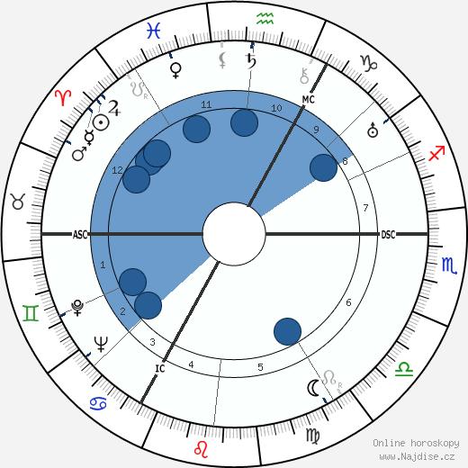 Edgar P. Jacobs wikipedie, horoscope, astrology, instagram