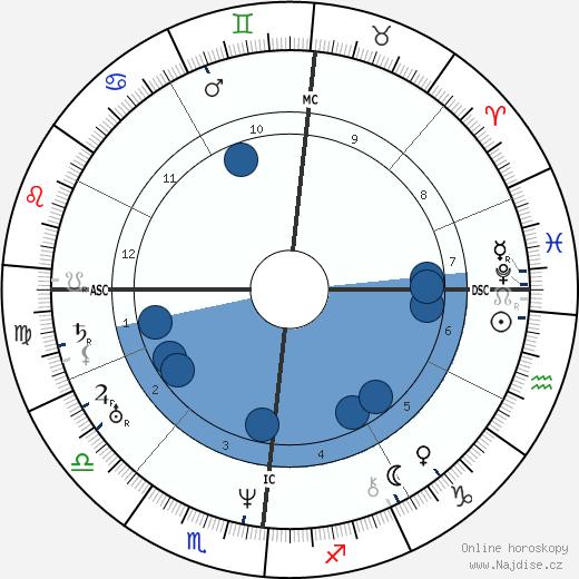Edgar Quinet wikipedie, horoscope, astrology, instagram