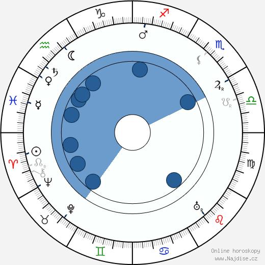 Edgar Wallace wikipedie, horoscope, astrology, instagram