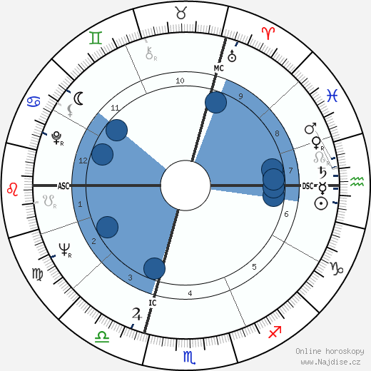 Édith Cresson wikipedie, horoscope, astrology, instagram