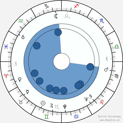 Edith Massey wikipedie, horoscope, astrology, instagram