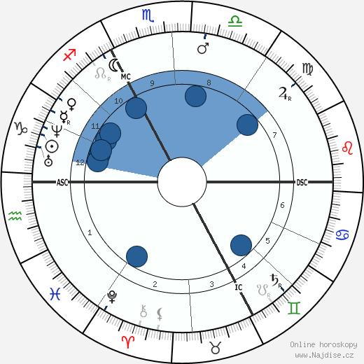 Edme Felix Vulpian wikipedie, horoscope, astrology, instagram