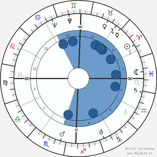 Edmond Jouhaud wikipedie, horoscope, astrology, instagram