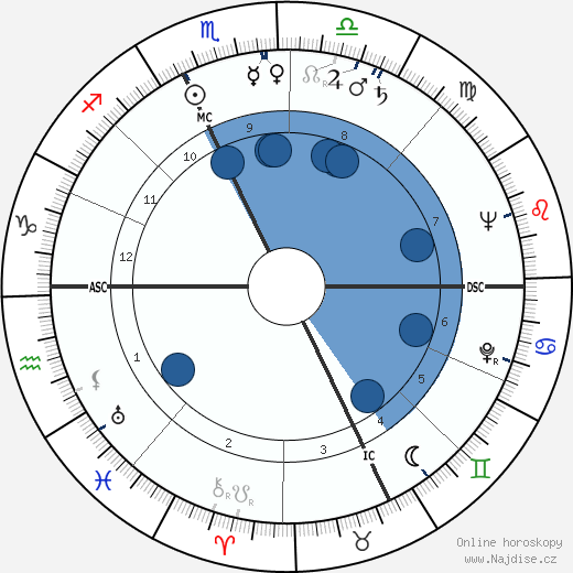 Edmondo Fabbri wikipedie, horoscope, astrology, instagram