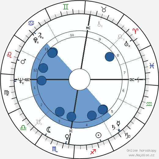 Edna O'Brien wikipedie, horoscope, astrology, instagram
