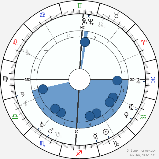 Edoardo Agnelli wikipedie, horoscope, astrology, instagram
