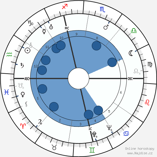 Édouard Georges Mac-Avoy wikipedie, horoscope, astrology, instagram
