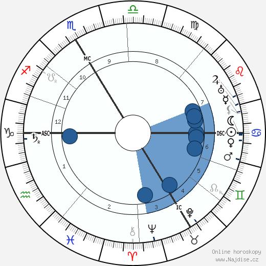 Édouard Herriot wikipedie, horoscope, astrology, instagram