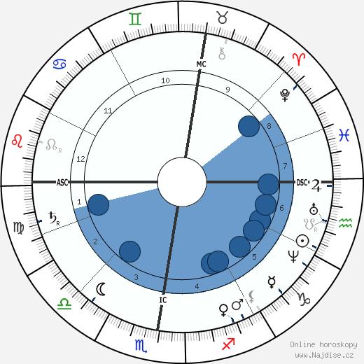 Édouard Manet wikipedie, horoscope, astrology, instagram