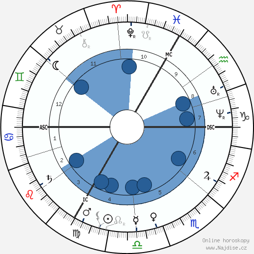 Edouard Pailleron wikipedie, horoscope, astrology, instagram