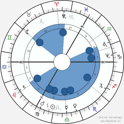 Edouard Pailleron wikipedie, horoscope, astrology, instagram