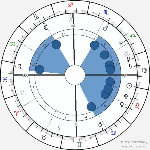 Edson C. Queiroz wikipedie, horoscope, astrology, instagram