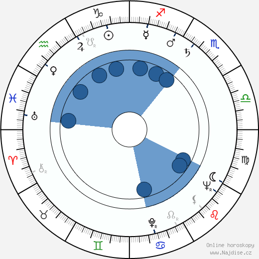 Eduard Bindas wikipedie, horoscope, astrology, instagram
