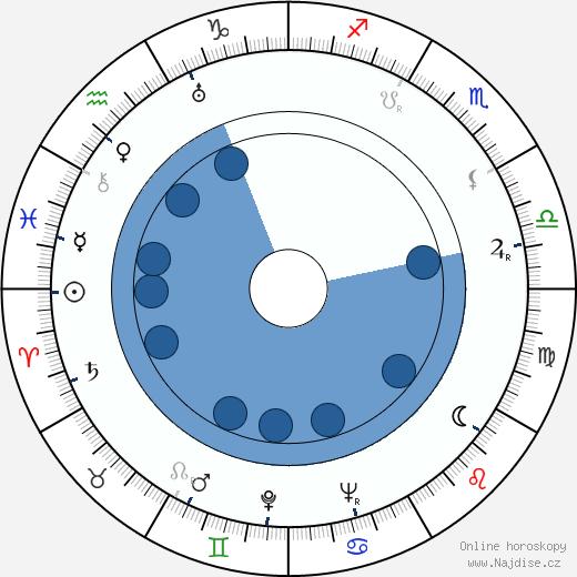 Eduard Haken wikipedie, horoscope, astrology, instagram