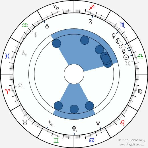 Eduard Linkers wikipedie, horoscope, astrology, instagram