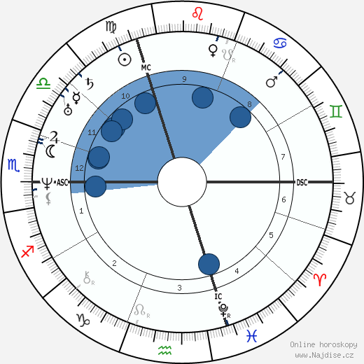 Eduard Mörike wikipedie, horoscope, astrology, instagram