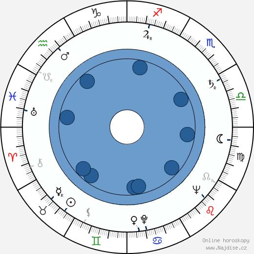 Eduard Petiška wikipedie, horoscope, astrology, instagram