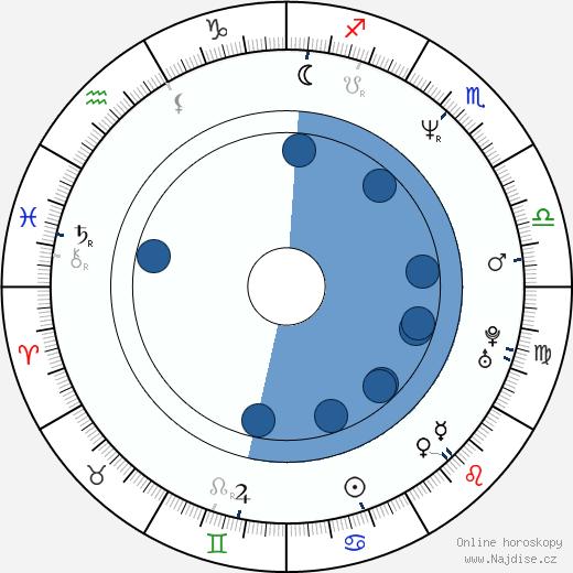 Eduard Radzjukevič wikipedie, horoscope, astrology, instagram