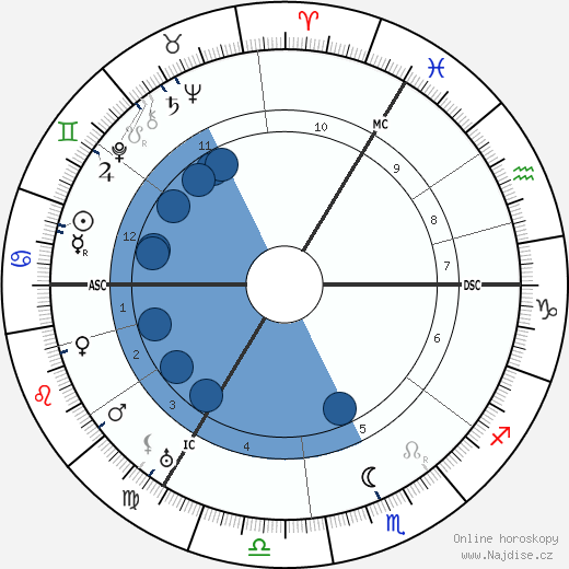 Eduard Spranger wikipedie, horoscope, astrology, instagram