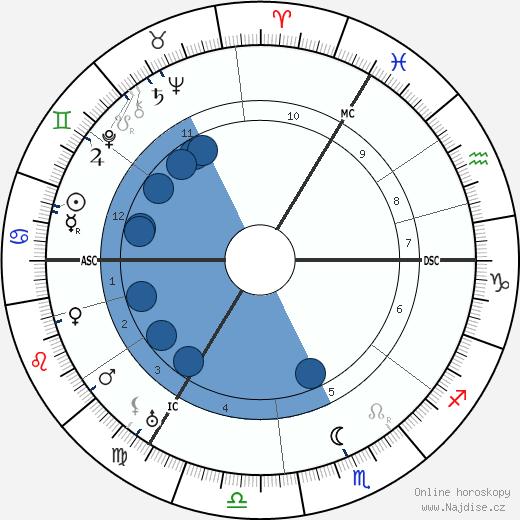 Eduard Spranger wikipedie, horoscope, astrology, instagram