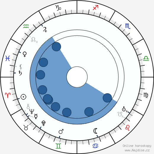 Eduard Štorch wikipedie, horoscope, astrology, instagram
