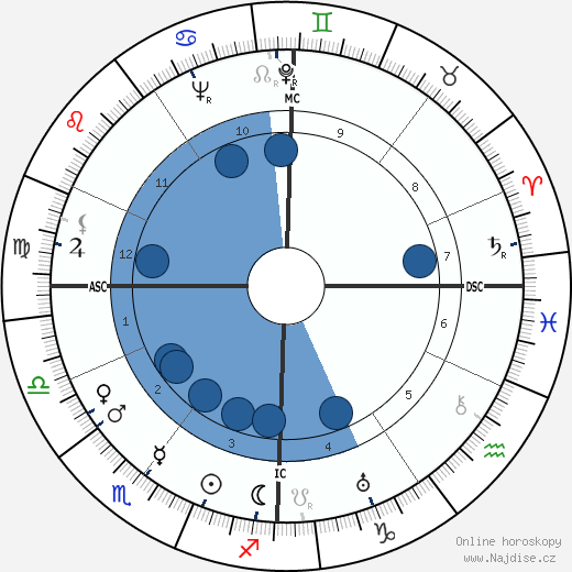 Eduard Tomáš wikipedie, horoscope, astrology, instagram