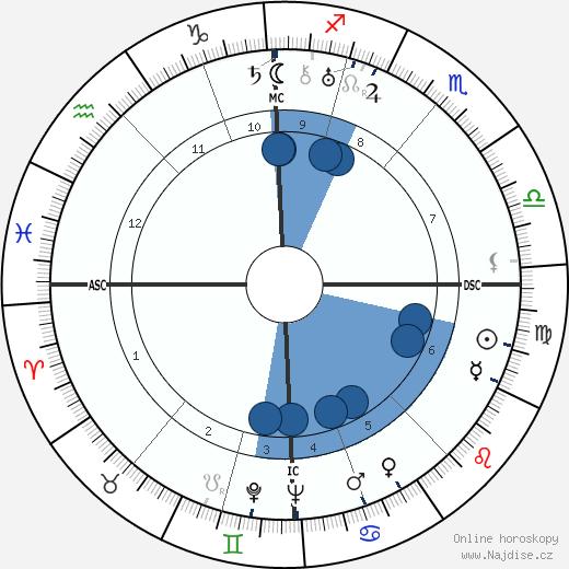 Eduard van Beinum wikipedie, horoscope, astrology, instagram